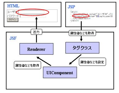 JSF1.1 コンポーネント