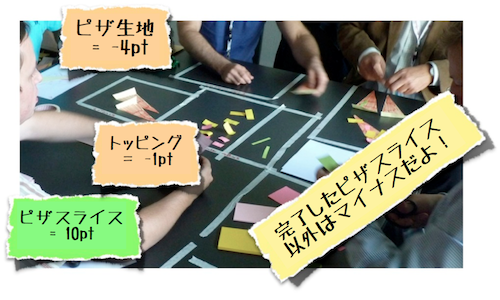 The Kanban Pizza Game by agile42 is licensed under the Creative Commons Attribution-Share Alike 3.0 License.